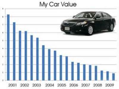 Op welke leeftijd is een auto volledig afgeschreven?